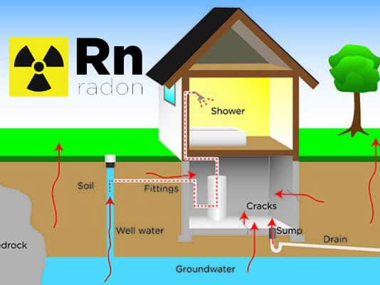 ALL THERE IS TO KNOW ABOUT RADON GAS AS AN INDOOR POLLUTANT