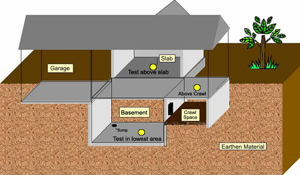 GIVE-AWAY TO WIN ONE OF 10 RADON MEASUREMENTS
