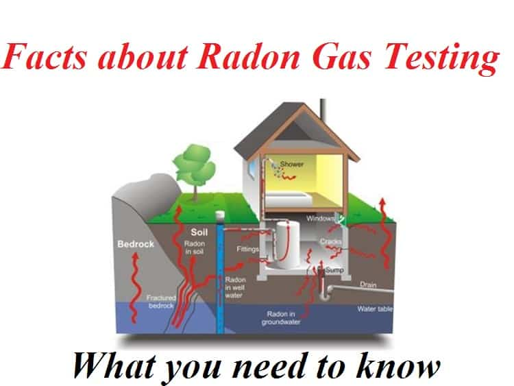 Facts about Radon Gas Testing