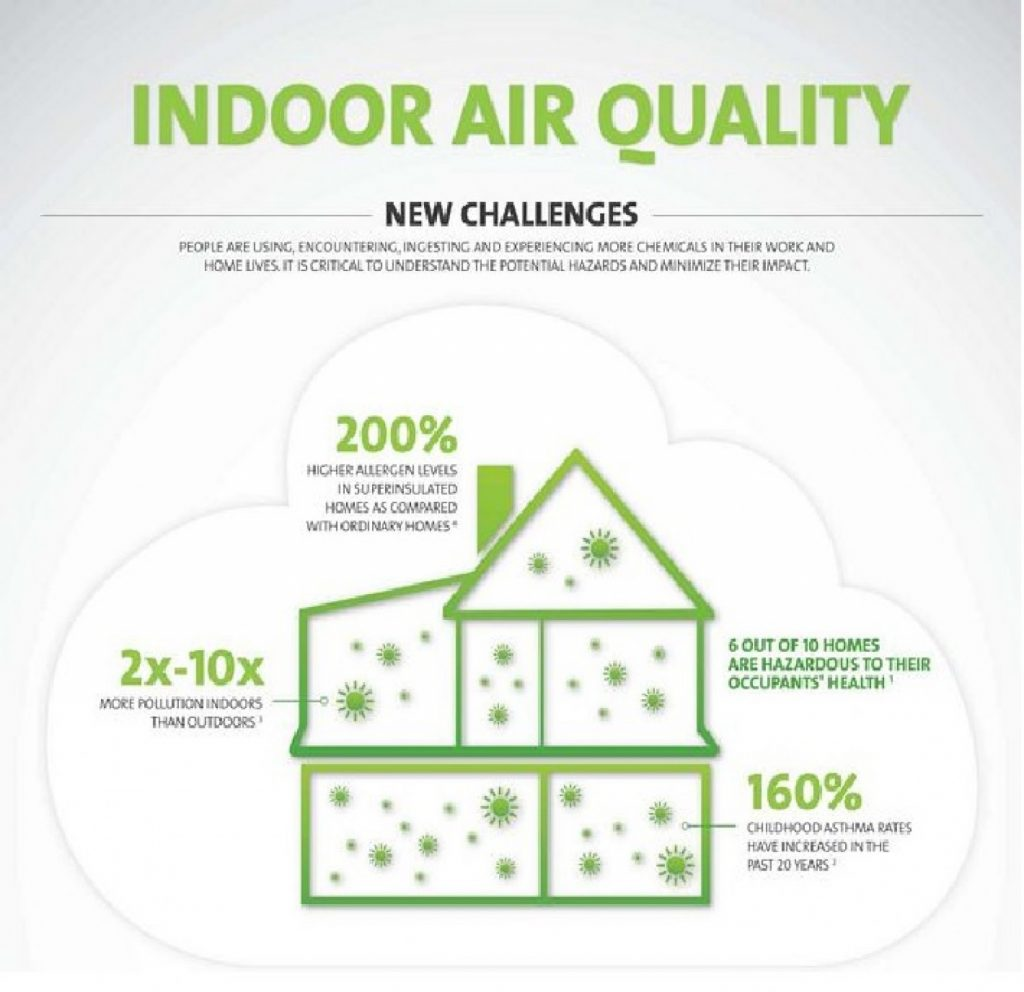 Why Indoor Air Quality is Vital for Good Health