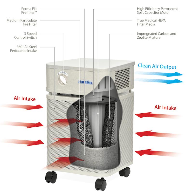 Austin Air Purifier